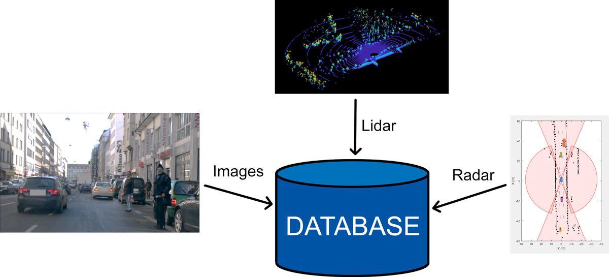 Fig 1. Autonomous Systems Workflow