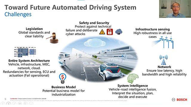 本次演讲从四个方面介绍博世自动驾驶系统