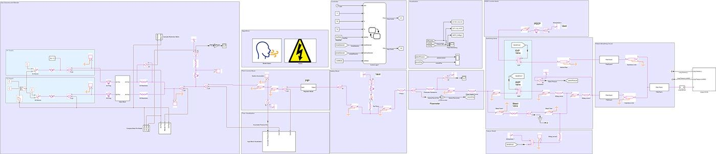 The pneumatic system model in Simscape is shown as a block diagram.
