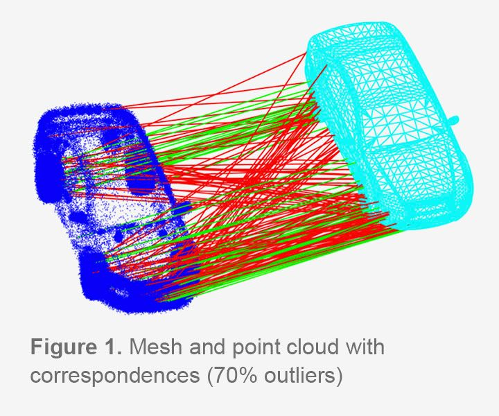 Mesh and point cloud with correspondences (70% outliners)