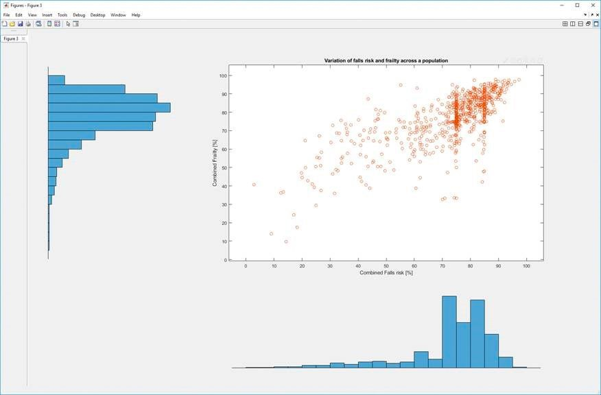 Figure 6. Histograms and scatter plot showing a link between frailty and fall risk.
