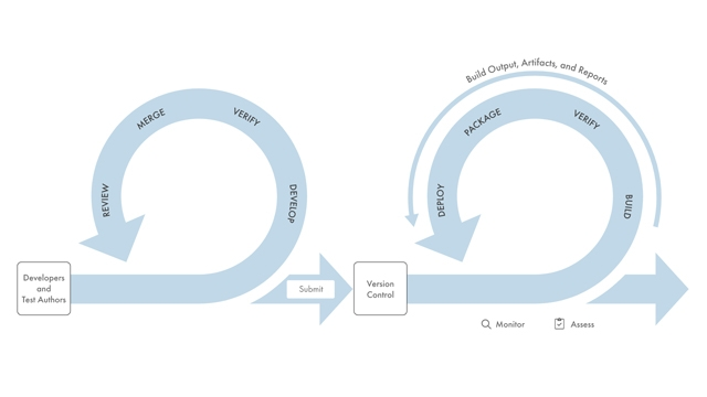 Continuous Integration for Verification of Simulink Models