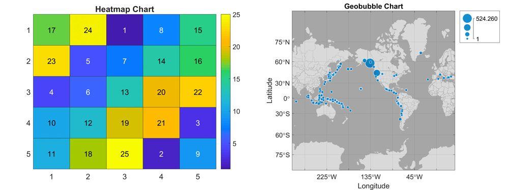 图1. heatmap图和geobubble图。
