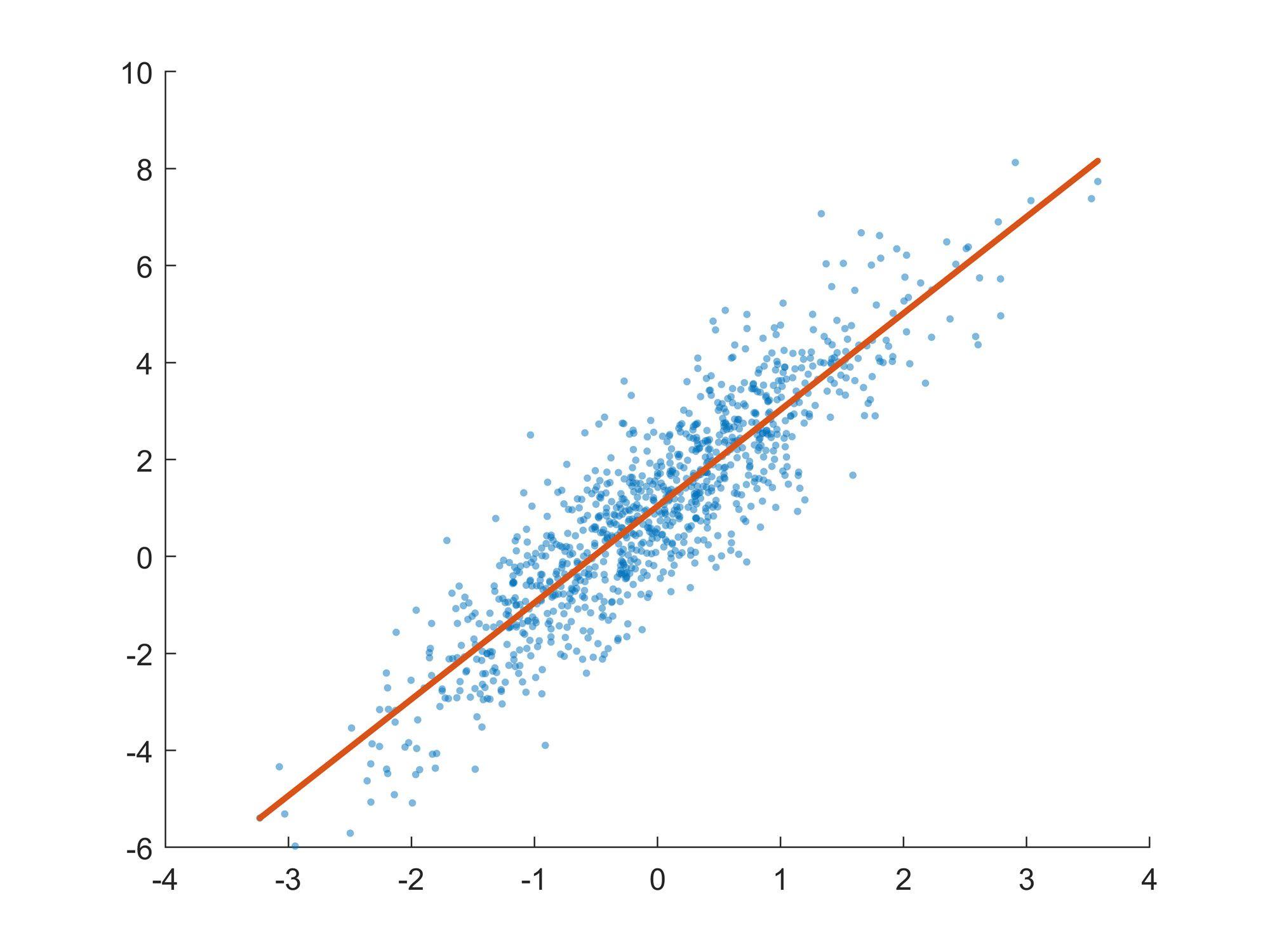 图3. 最佳拟合线和底层的分散数据。