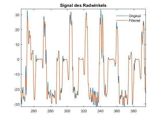 图 3。原始转向角度信号(蓝色)和经过滤波处理后的相同信号(橙色)。