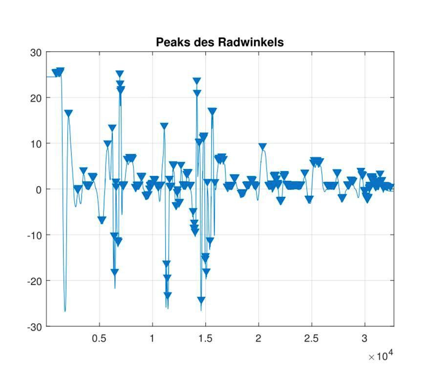 评估机器学习方法 在过滤和减少收集的数据后,我们能够更有效地评估监督学习方法。凭借 Classification Learner app,我们试用了 k-最近邻 (KNN) 分类器,支持向量机 (SVM)、二次判别分析和决策树。我们还使用该app,查看经由主成分分析 (PCA) 变换后得到的特征的效果,从而有助于防止过度拟合。 由我们评估的分类器所得出的结果,在表 1 中进行了归纳总结。所有分类器在识别过度转向方面均表现良好,其中有三个分类器取得了高于 98% 的真阳率。决定因素是真阴率:分类器能够确定车辆未发生过度转向的准确程度。这里,决策树的表现优于其他分类器,其真阴率几乎达到 96%。
