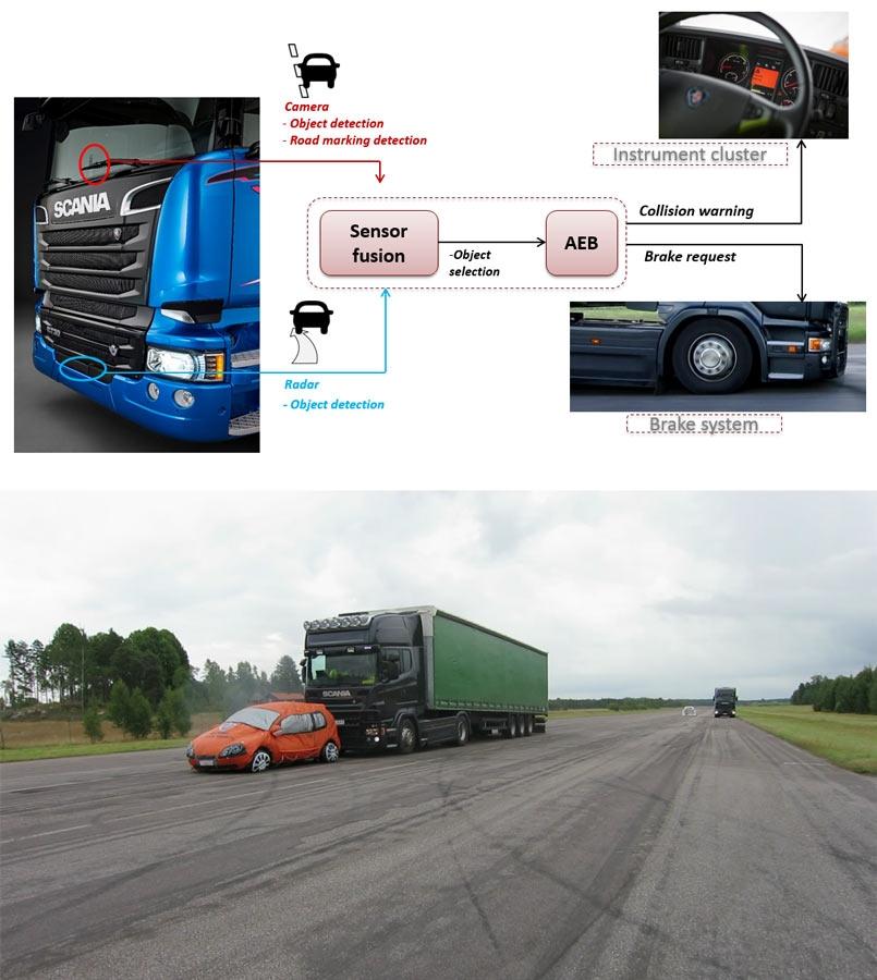 图 1。上图:AEBS 概览。下图:这是一个典型的 AEBS 场景,一辆安装了 AEBS 的卡车正在驶向一辆慢速行驶的车辆。