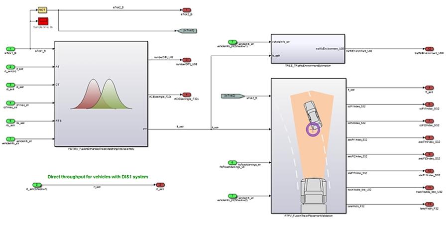 图 2。传感器融合系统的 Simulink 模型,显示了独立的功能模块。