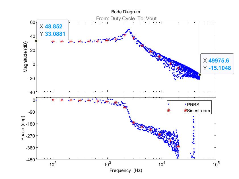 Figure 8. Bode plot of the nonparametric estimation results with sinestream (red stars) and with PRBS (blue dots).