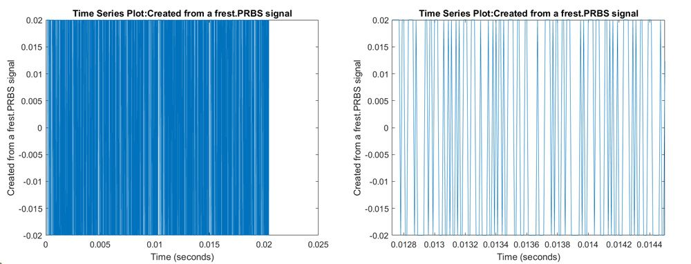 Figure 4 Left: PRBS signal. Right: zoomed-in view.