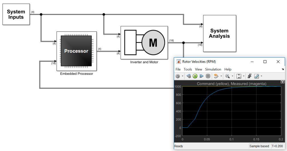 图1.Simulink系统设计模型。