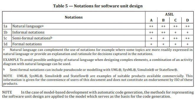 图 8.摘录自 ISO 26262-6:2018,显示了合适的软件设计批注。