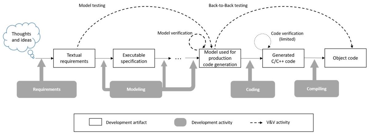 图2.使用Simulink实施ISO 26262软件开发和验证的流程。