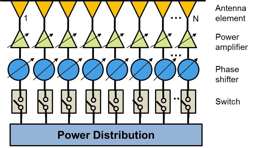 图1灵活的相控阵架构。