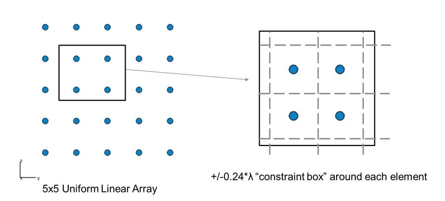 """图5左图:均匀线性阵列(5x5个阵元)。右图:每个阵元周围对应的""""约束框""""。"""