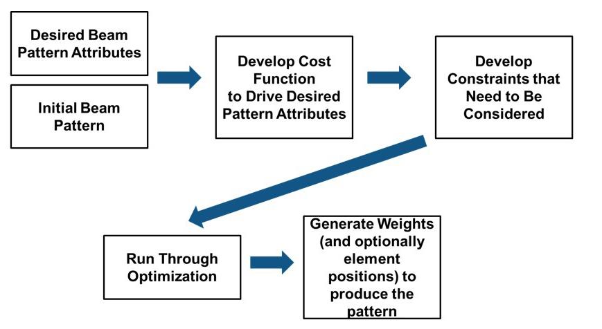 图4示例2的工作流程步骤。