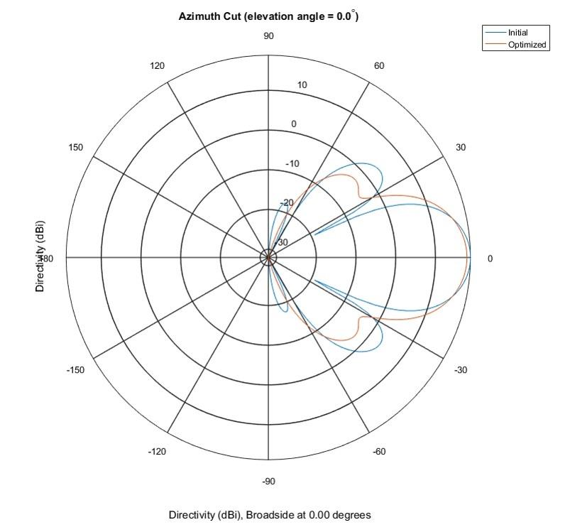 图6方位面中的极坐标图案显示起点图案(蓝色线)和优化后的图案(橙色线)。