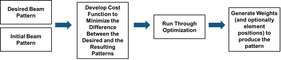 图2示例1的工作流程步骤。
