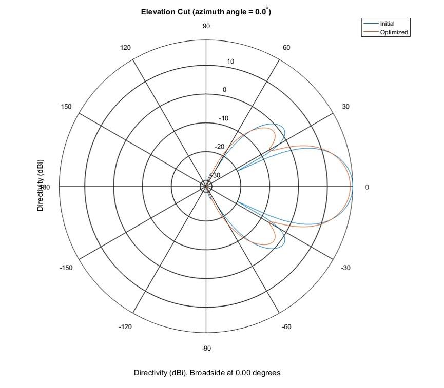 图7仰角面中的极坐标图案显示起点图案(蓝色线)和优化后的图案(橙色线)。