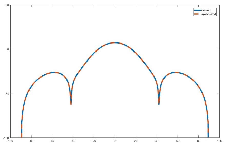 图3优化后期望方向图和合成方向图的比较。