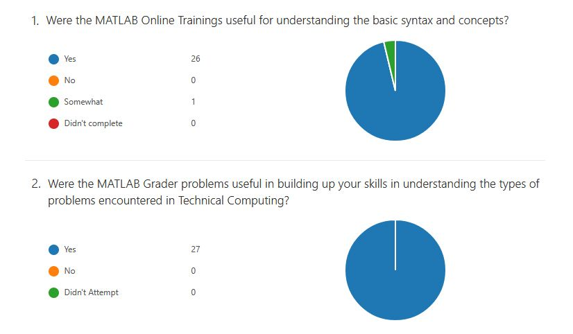 Figure 1.  Student survey results on the usefulness of MATLAB online training and MATLAB Grader.