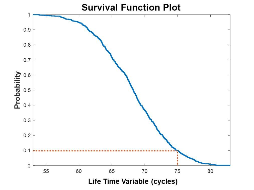 图1. 生存函数图。在运行75个周期后,电池能够继续运行的概率为0.1或10%。
