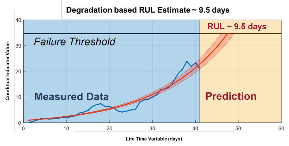 图3. 高速轴承的退化模型。基于轴承的当前状态数据(蓝色)和与此数据拟合的指数退化模型(红色),该轴承预计的RUL为9.5天。