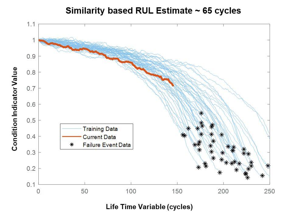 图2. 基于运行至故障的数据的退化曲线(蓝色)。最接近的蓝色曲线的星标(或端点)分布指出RUL为65个周期。
