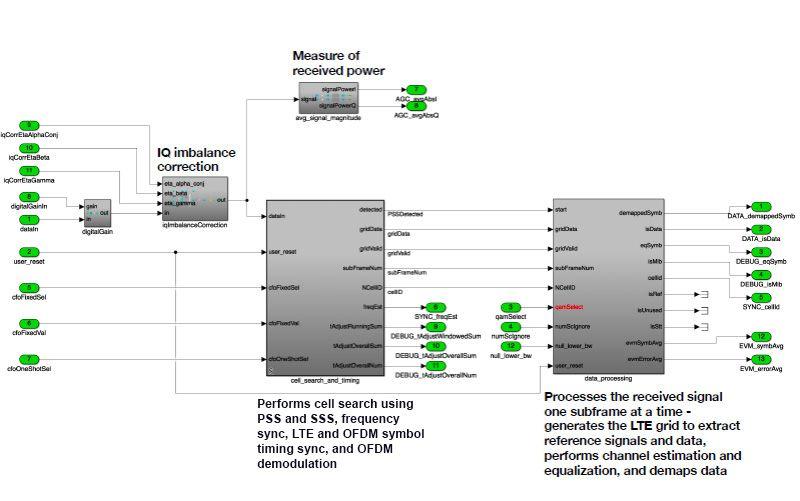 图 1.在 Simulink 中建模的 LTE 数字基带接收链。