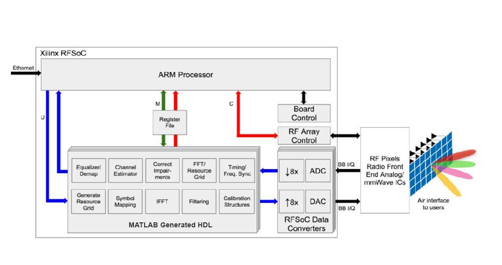 图 3.完整的系统图,展示配备 RF Pixels 射频前端的 HDL 中实现的数字基带。