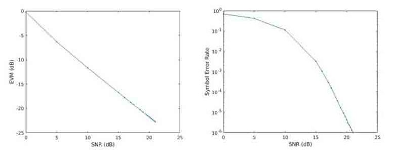 图 2.EVM(左)和 SER(右)随信噪比 (SNR) 变化的关系图。