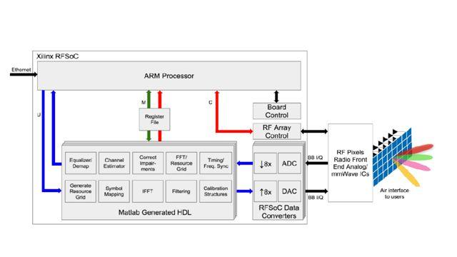 依托基于 Zynq RFSoC 的数字基带验证毫米波 RF 电子器件