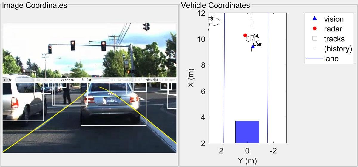 图4. 此处采用多目标跟踪器融合雷达数据(红色圆圈)和视觉检测数据(蓝色三角形)数据,以此对车辆位置进行更加准确的估计(黑色椭圆形)。