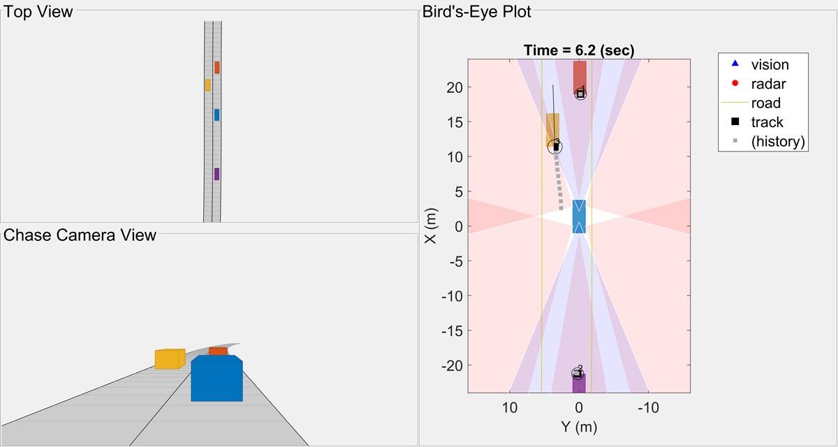 图5. 合成测试场景的顶视图、跟随摄像机视图和鸟瞰图。