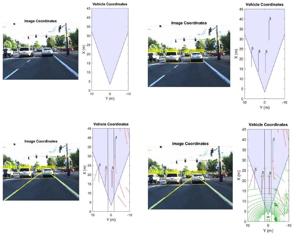图2.(从左上部顺时针)绘制传感器覆盖范围、将车辆坐标转换到图像坐标、绘制车道和雷达检测数据,并绘制LiDAR点云。