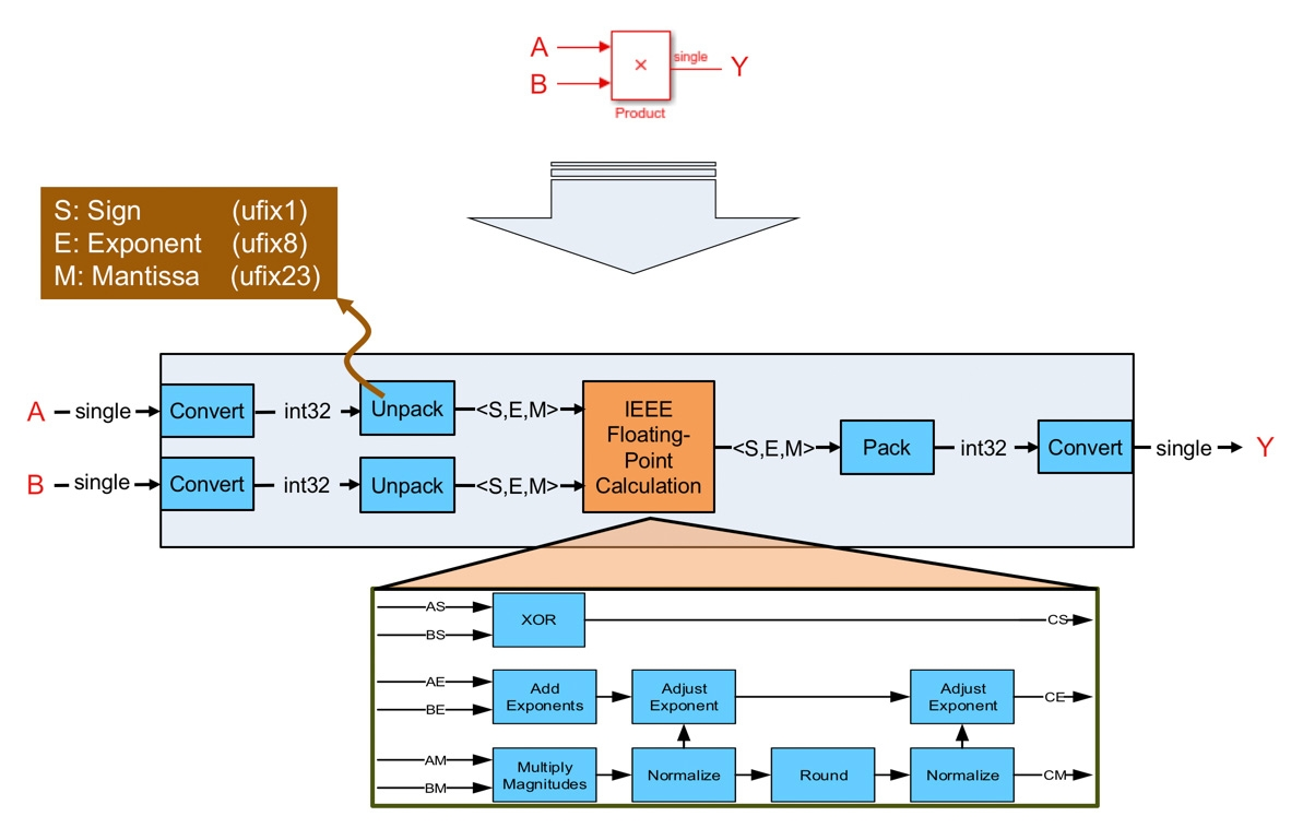 Figure 1. How HDL Coder maps a single-precision floating-point multiplication to fixed-point hardware resources.