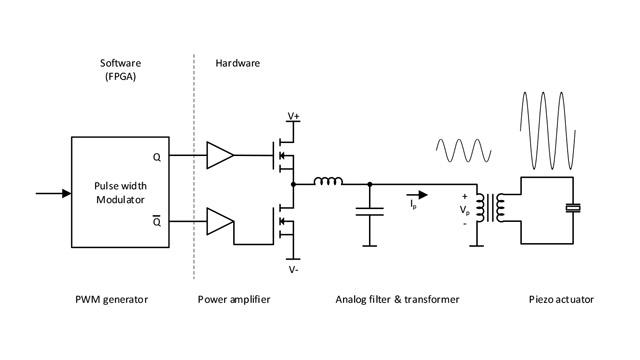 DEMCON 缩短基于 FPGA 控制的手术器械的开发时间