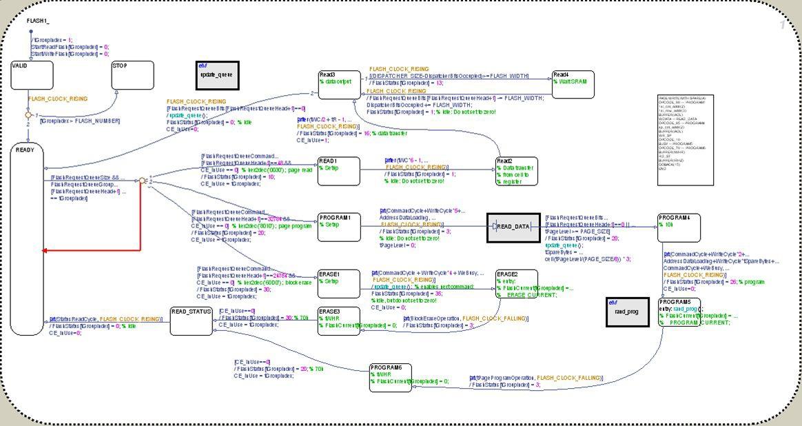 用于 Faraday 公司 NAND 闪存控制器的纠错编码(ECC)引擎的 Stateflow 框图