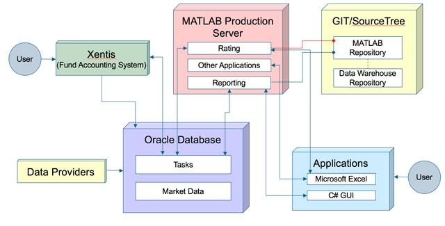 MATLAB 算法集成到 Helaba Invest 生产系统。