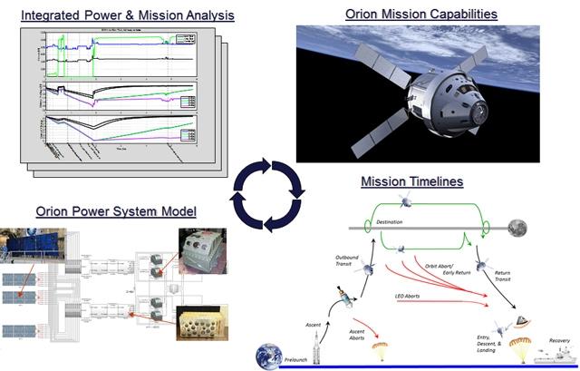 猎户座电力系统模型。该模型使工程师能够模拟大量的任务工况,以验证系统的性能和能力