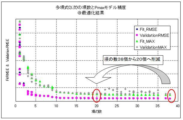该图表示虽然最大气缸压力模型的精度得到改进,模型参数总数却得以减少。