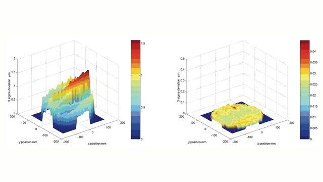 Comparing positional deviations using MATLAB after one hour of testing and after eight hours at steady state.