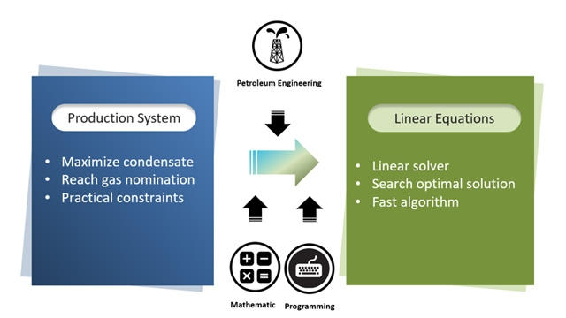 High-level view of PTTEP's LINOPT project workflow.