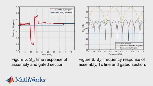 Perform time domain gating of microwave components using analog techniques. MATLAB® and RF Toolbox™ can be used for gating both the time domain reflection and transmission responses of cables and backplanes.