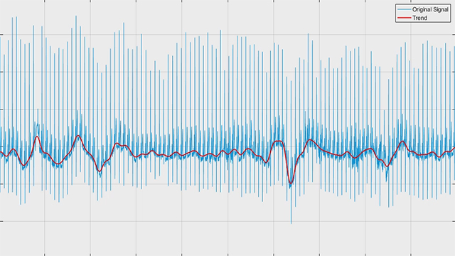 Isolate/remove trends from a signal using wavelet transform in MATLAB.