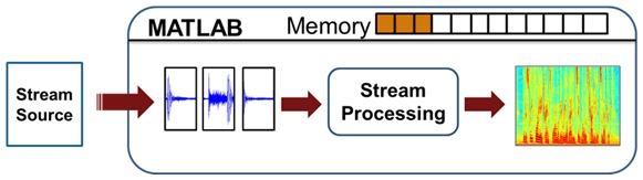 Figure 1. Stream processing in MATLAB.