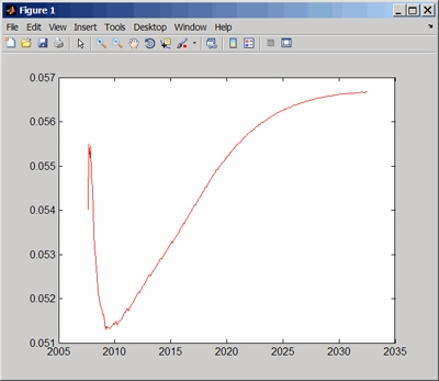 Plotting a yield curve in MATLAB.
