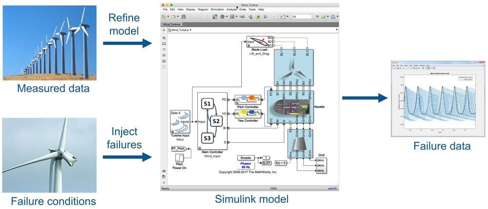 使用模型生成的合成故障数据及测得的数据打造强大的故障预测器。