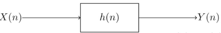 Convolution for linear time-invariant systems.