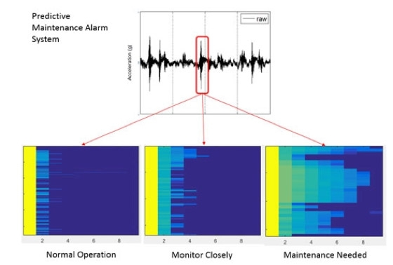 基于 MATLAB 的 Baker Hughes 预测性维护报警系统